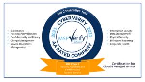 Avocette: MSPCV and SOC 2021